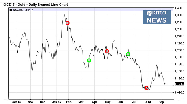 Gold's Reaction To FOMC Meetings   Pattern Or Mere