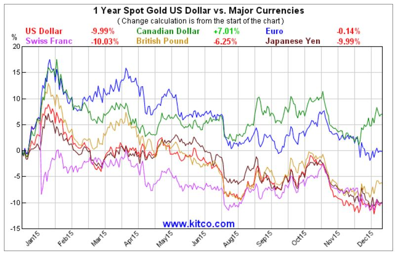 Currency Charts Fund Your Gold Positions With Euros Yens Not Dollars In 2016