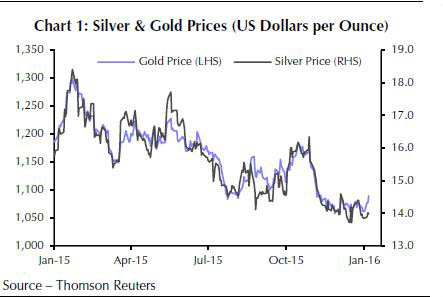 Image result for silver outperform gold
