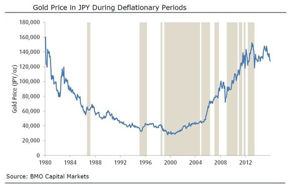 investments for inflationary and deflationary environments How key investments could fare if deflation the rules of the investing if gold is considered foremost a hedge against inflation, what about deflation.
