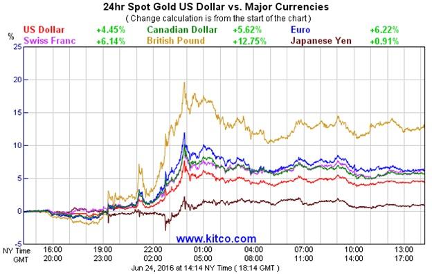 Kitco Currency Charts