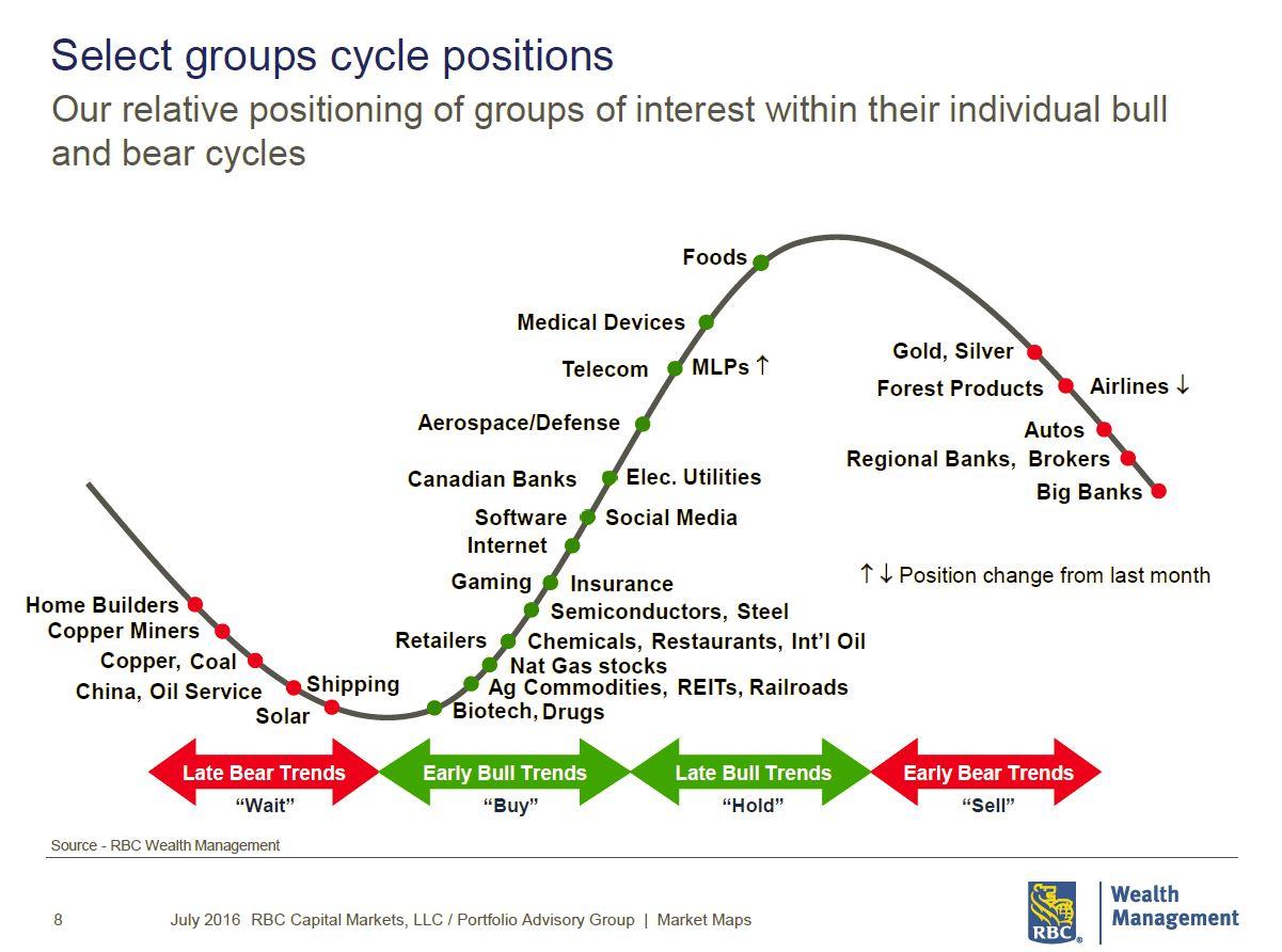 RBC_bear_bull-cycles.JPG