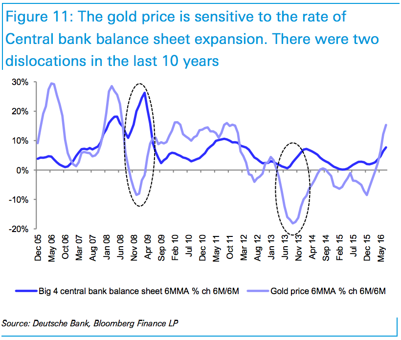 Gold May Be Worth Much More Than You Think - Deutsche Bank