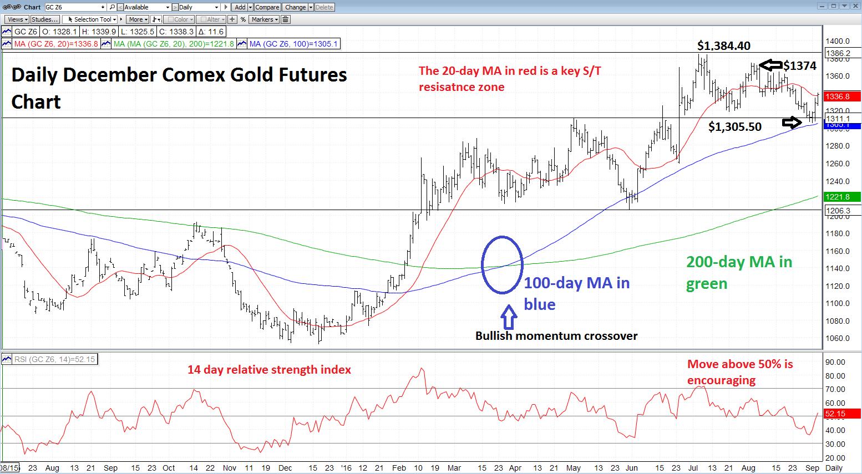 Never Short A Dull Market: Gold Bulls Still Rule The Day