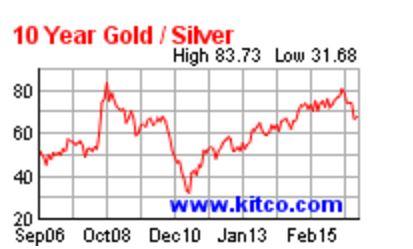 Kitco gold com