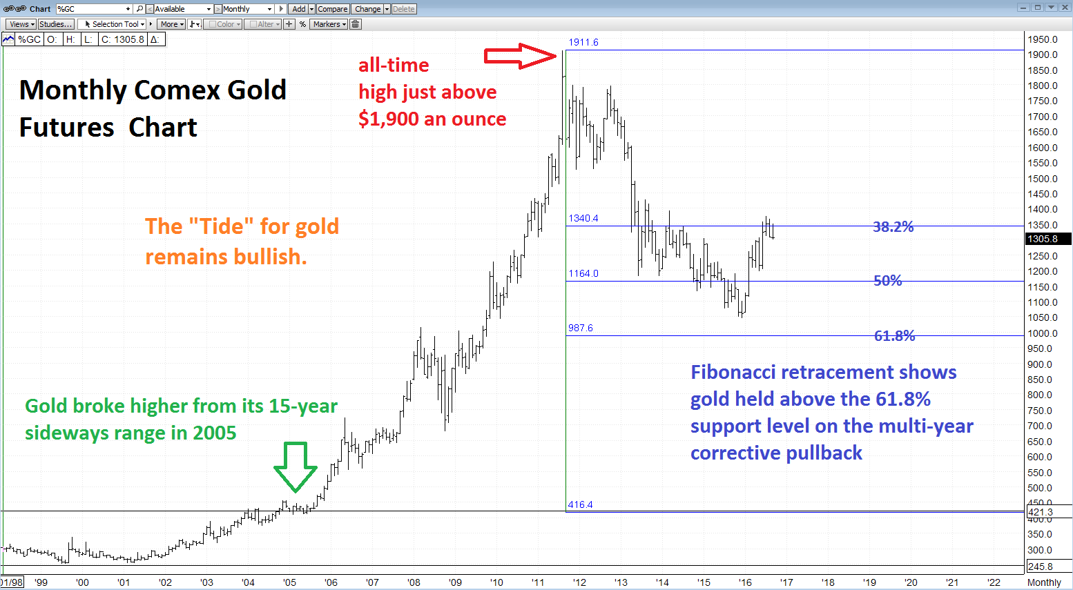 Look at the Long-Term Gold Chart for the Trend in Gold Futures