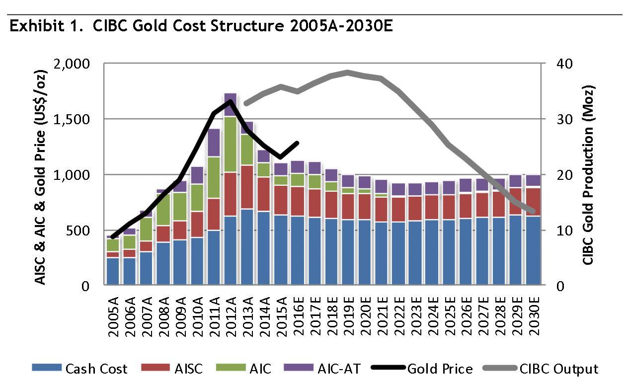 aisc gold mining