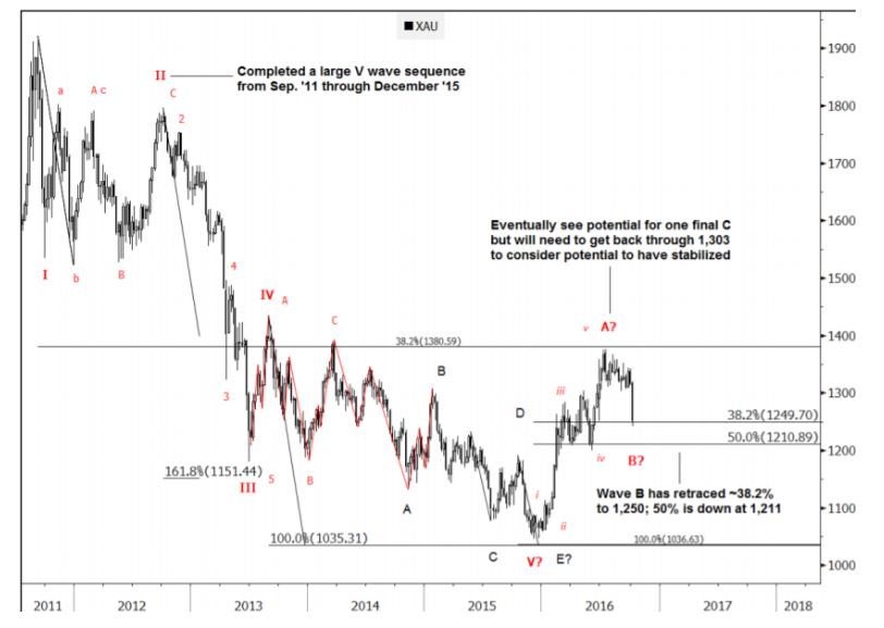Investment Bank Goldman Sachs sees gold at technical crossroads and needs to push above $1,300