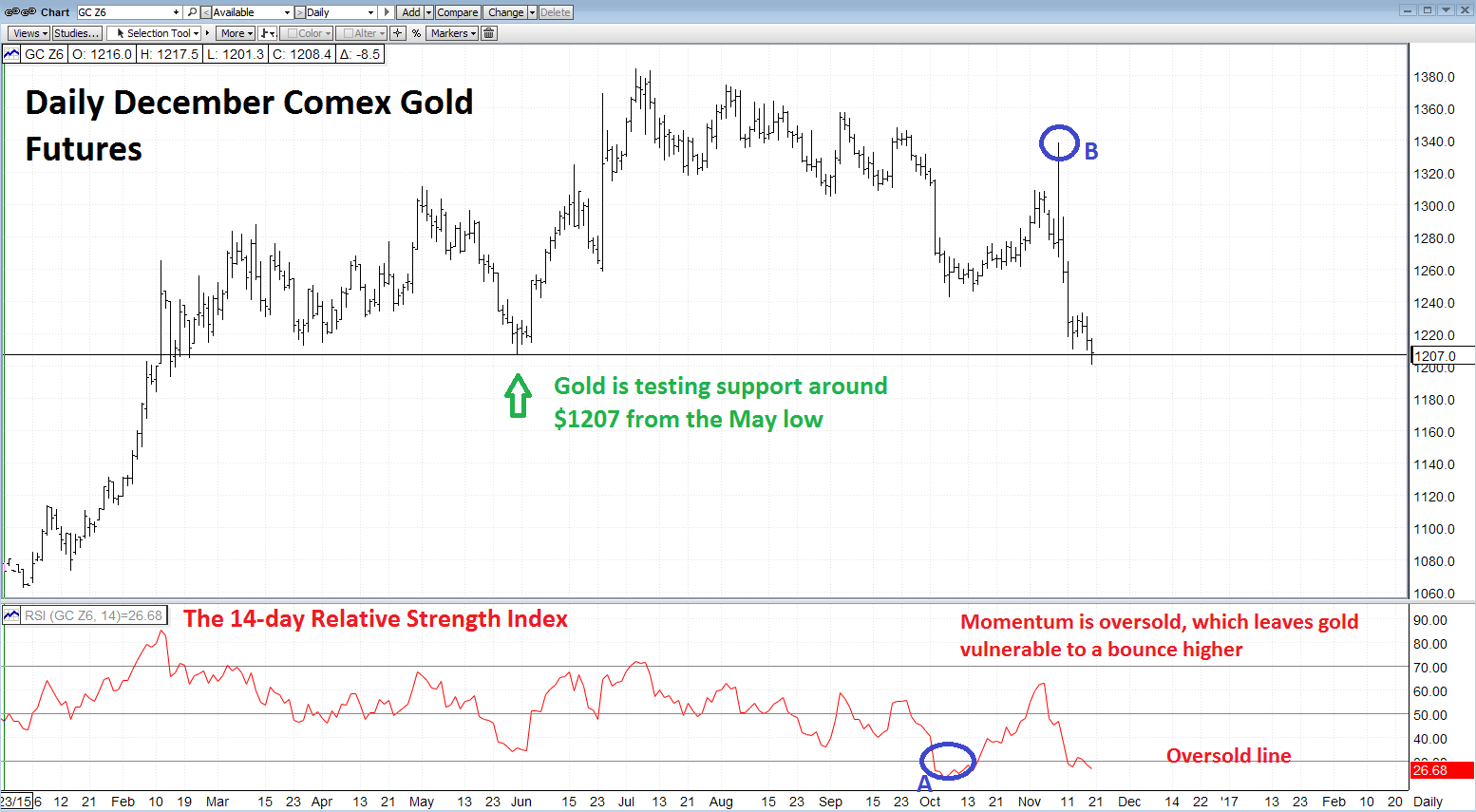 Gold may have found a floor and is looking to bounce