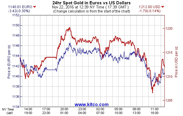 According to Phillip Streible, senior market analyst at RJOFutures said that gold in euro terms has more potential compared to the U.S. dollar