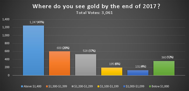 In Lieu Of The Normal Kitco News Weekly Gold Survey Partints An Online This Time Were Asked Where They See Ending 2017