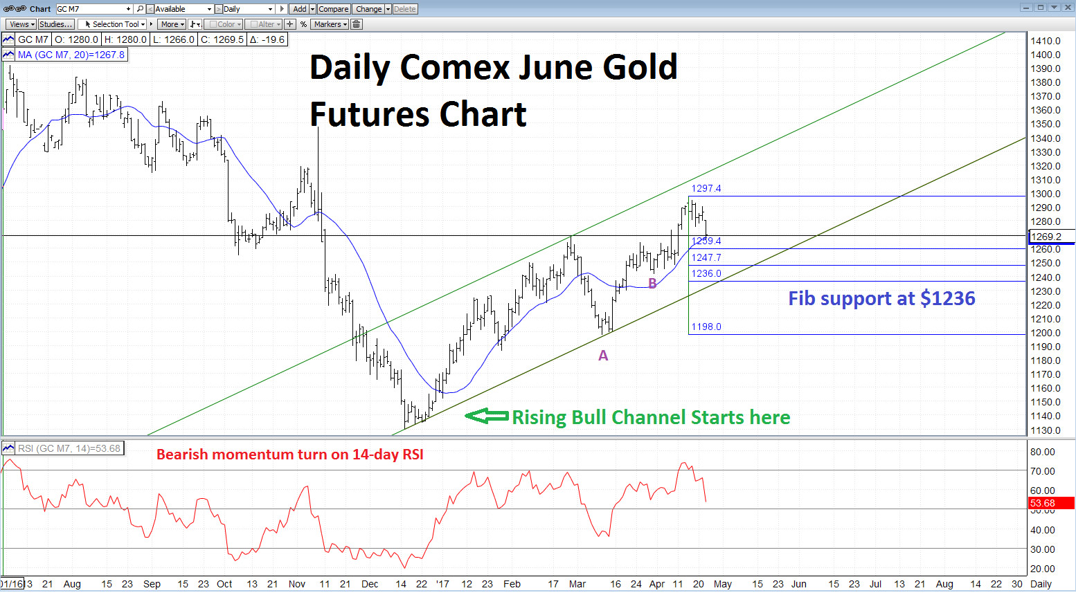 3 Things Traders Can Learn From The Gold Chart Now