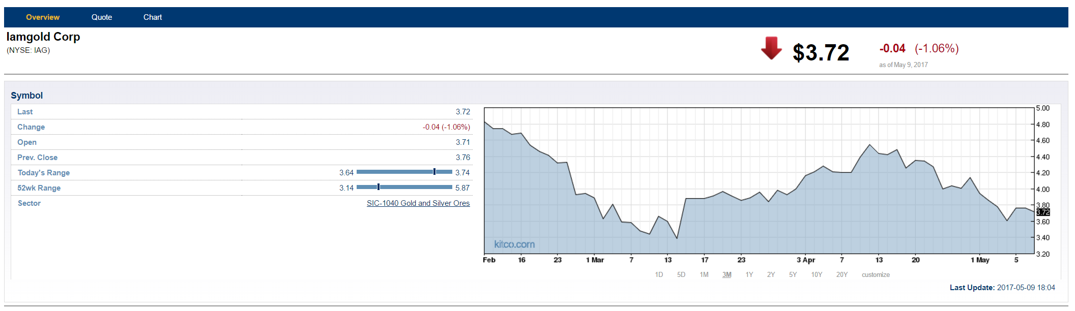 Iamgold Flips To Adjusted Q1 Profit On Higher Output, Prices