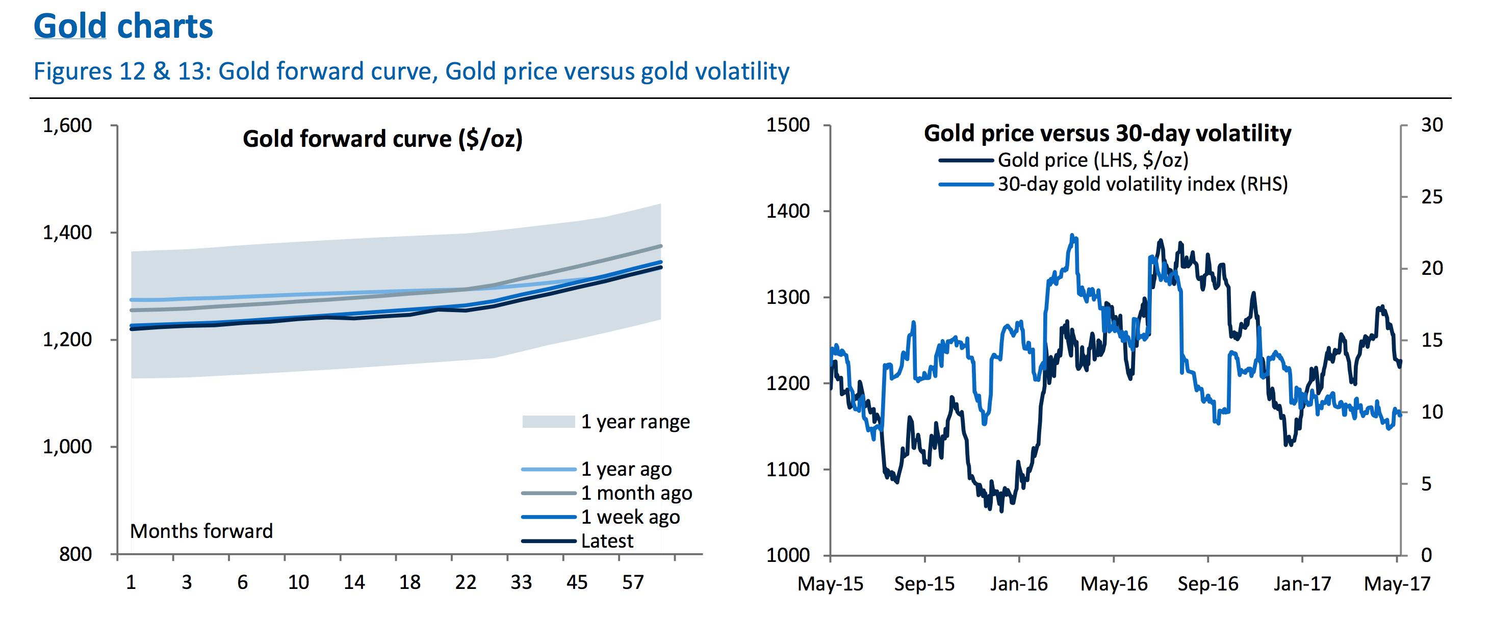 RBC Gold Charts