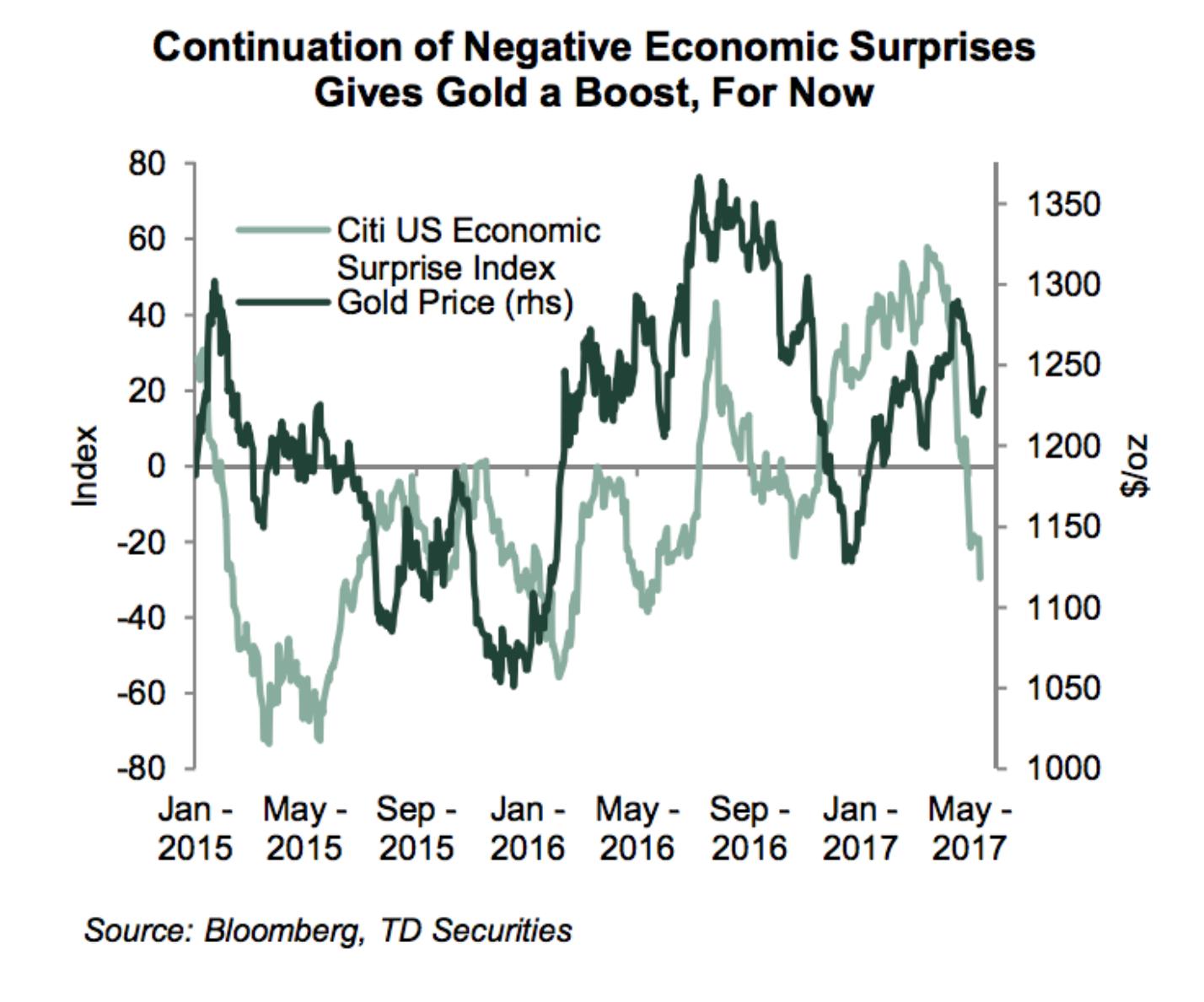 TD Securities Chart