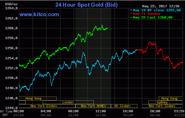 Gold Up On Friendly Outside Market Forces