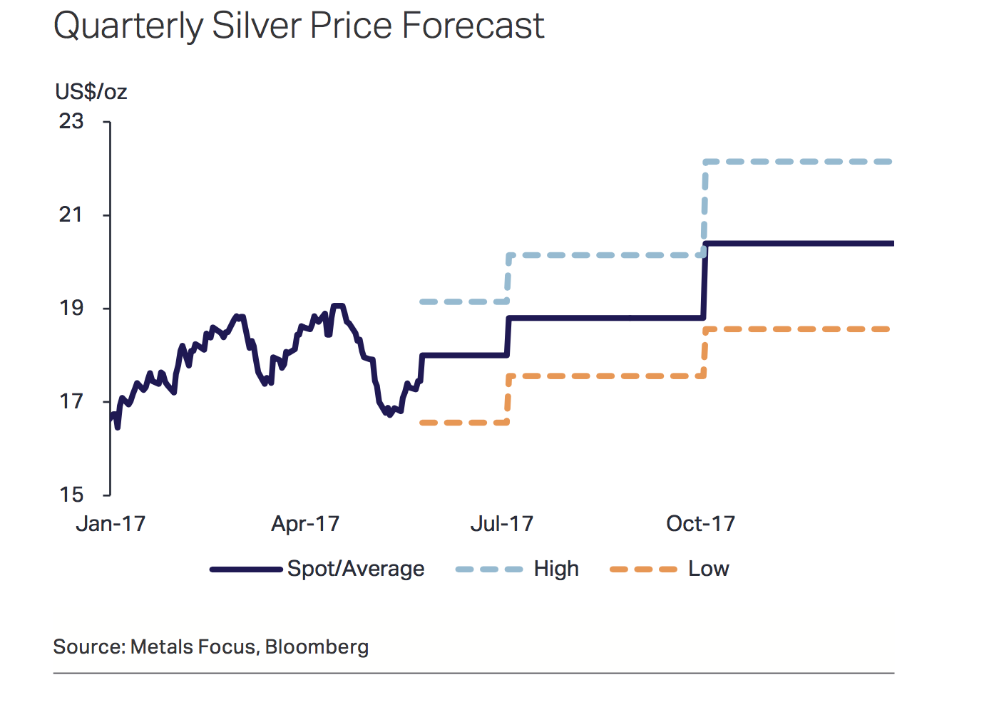 silver price projections That's a bold forecast while silver has rallied 19 percent this year to leapfrog gold as the best-performing precious metal, it settled lower wednesday at $1626 an ounce on the comex in new.