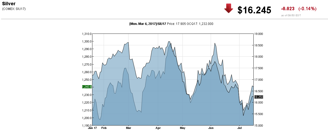 Silver At A Turning Point; ETF Securities See Prices Up 17% By Year ...