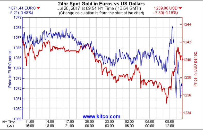 Currency Gold Chart