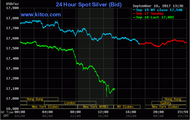 Live 24 hours silver chart [ Kitco Inc. ]