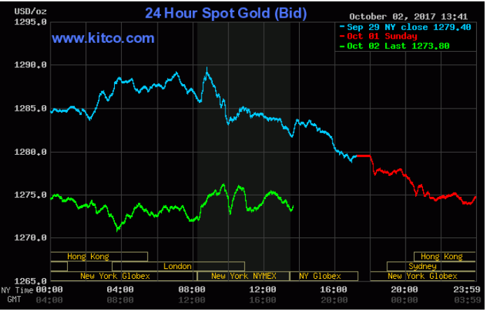 Live 24 Hours Gold Chart Kitco Inc