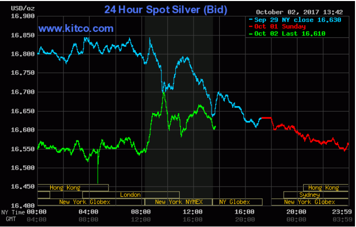 Live 24 hours silver chart [ Kitco Inc. ]