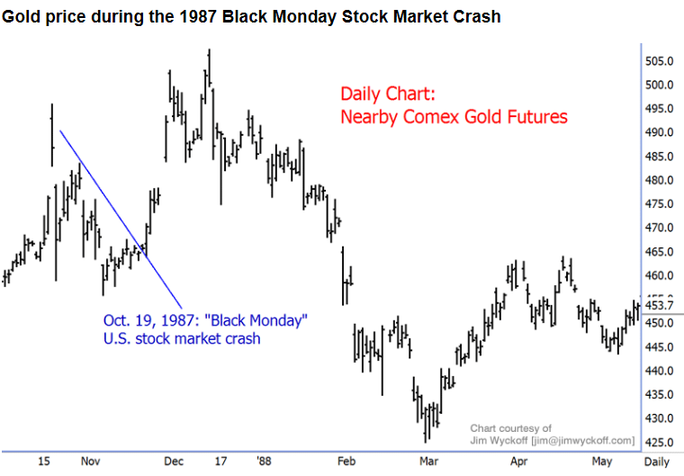 Gold Prices Went Crazy Along With Stocks On Black Monday