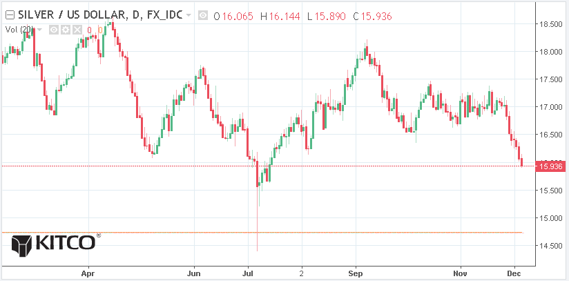 Silver Prices Have Further Room To Fall Analysts Kitco News