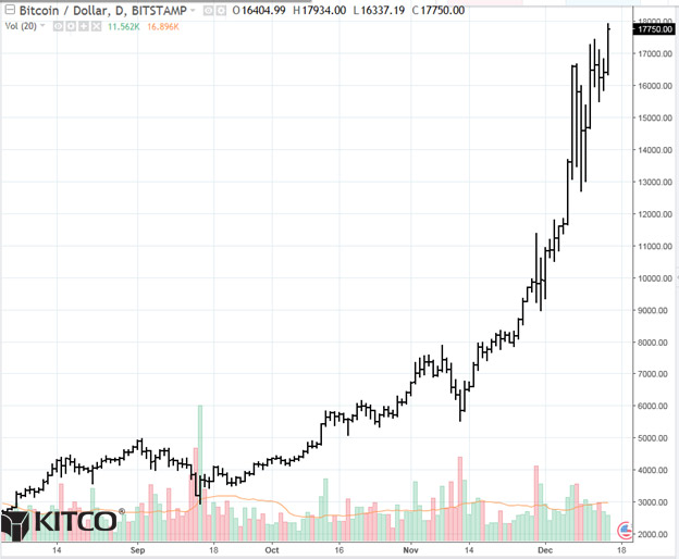 Bitcoin Daily Chart Alert - BOOM! Price Explodes To A New High - Dec. 15