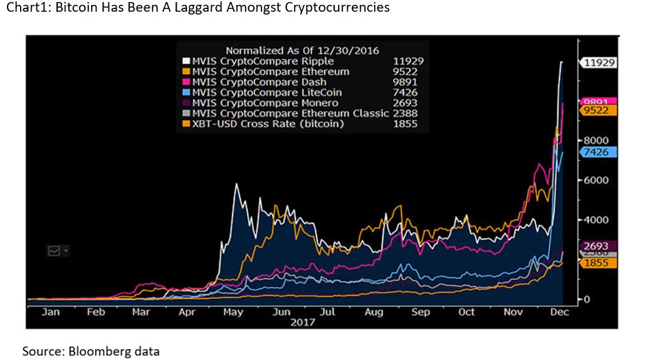 Blockchain bitcoin chart vs dollars