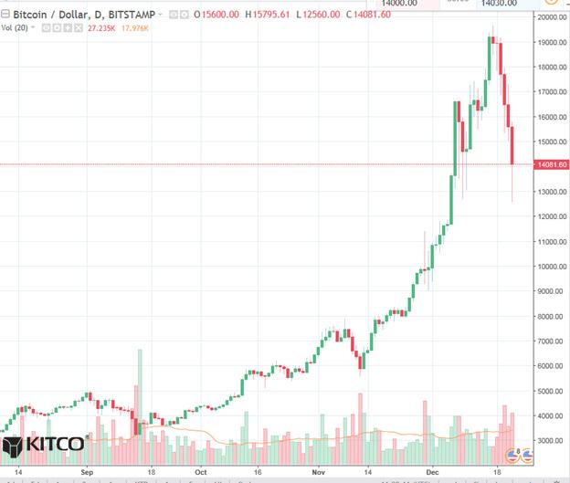 Bitcoin Daily Chart Alert - The Fat Lady Sings - Dec  22   Kitco News