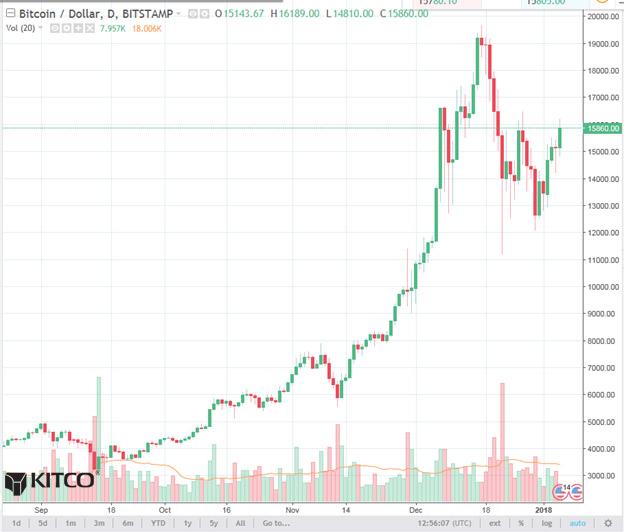Bitcoin Daily Chart Alert - Bulls Have A Good Week - Jan 5 ...