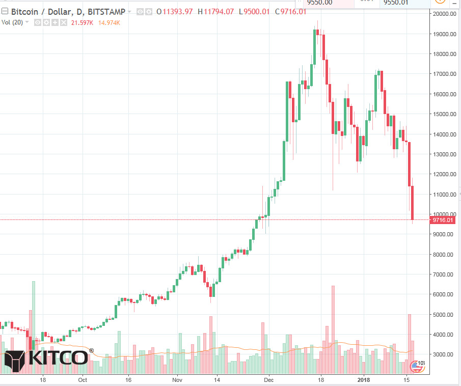 Bitcoin Pummeled As Weak Longs Capitulate After Massive Losses
