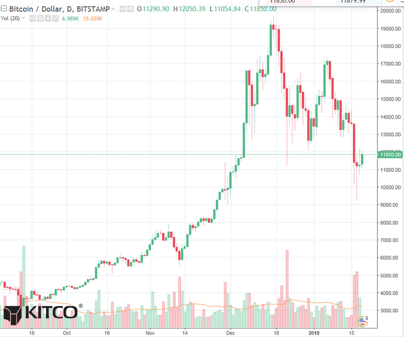 Bitcoin Daily Chart Alert - Late-Week Pause Is Not Bullish - Jan 19
