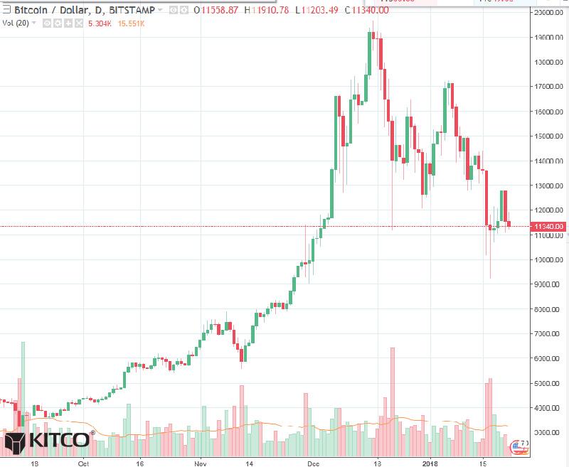 Bitcoin Daily Chart Alert - Technicals Still Look Bearish - Jan 22