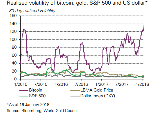 Stop Comparing Bitcoin To Gold, It's No Contest - World Gold