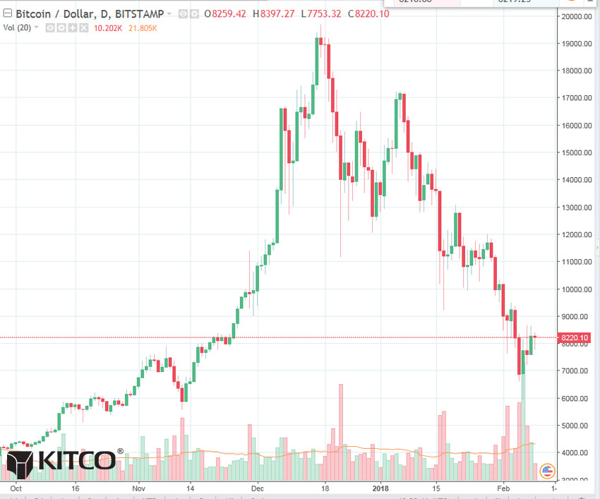 Bitcoin Price Chart >> Bitcoin Daily Chart Alert - Daily Price Volatility Low - Feb 9 | Kitco News