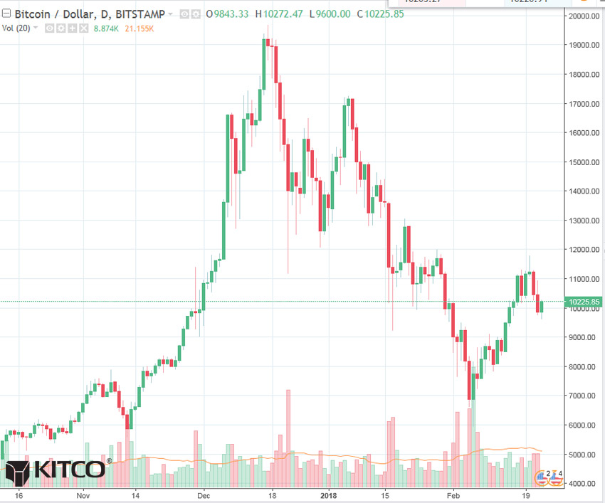 Bitcoin Daily Chart Alert - Correction Mode Late This Week - Feb 23
