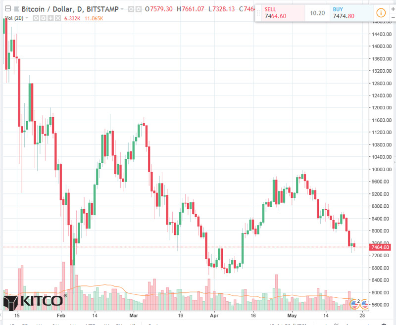 Bitcoin Daily Chart Alert - Price Downtrend In Place - May ...