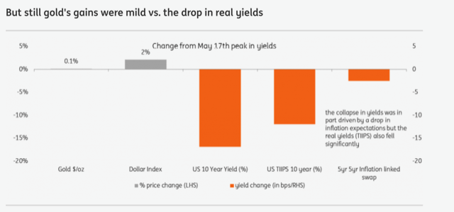 One Of The Reasons For Gold S Tepid Response To Falling Treasury Yields Is A Lower Inflation Outlook