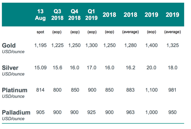 Gold To Bottom Out In Q3 End 2019 At
