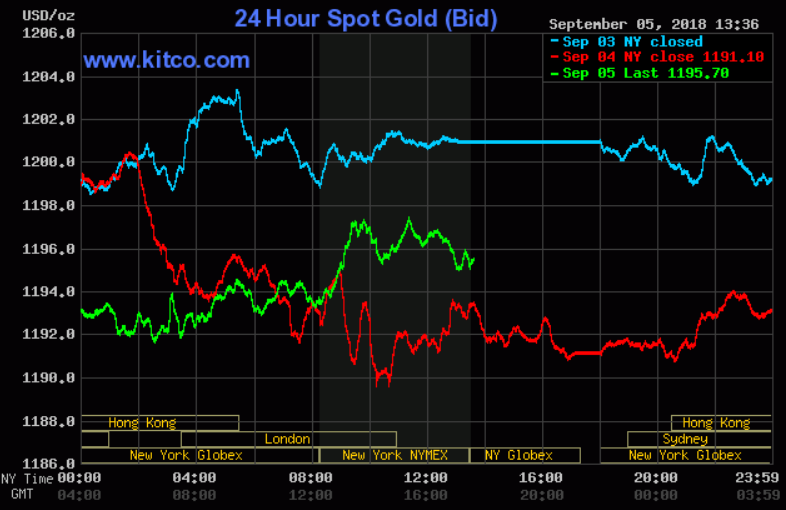 Gold Silver Prices See Tepid Short Covering On Weaker U S