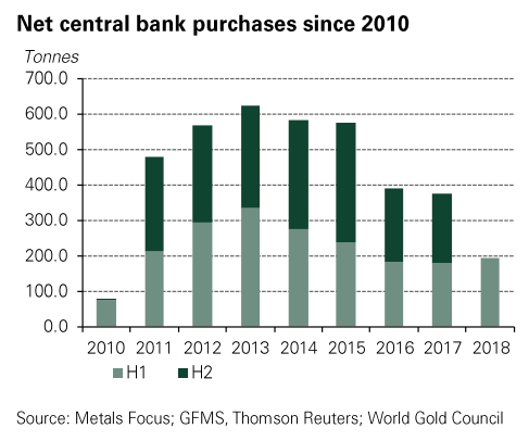 Central Banks Gold Buying In H1 Fastest Pace In 3 Years – WGC