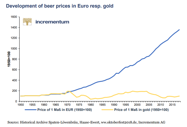 Here's Something To Drink To - Gold Holds Purchasing Power Vs. Beer