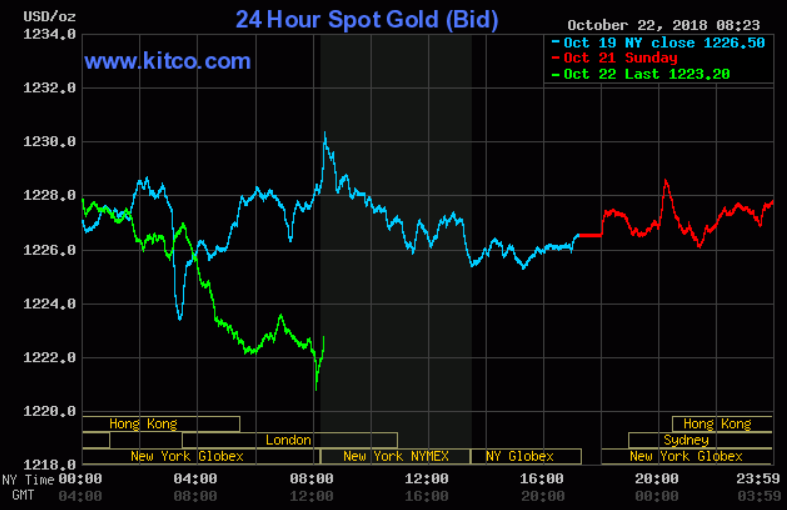 Gold Prices Weaker As Risk Appetite Picks Up