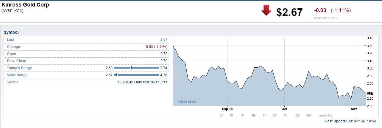 Kinross Gold Reverses To Loss In Third Quarter | Kitco News