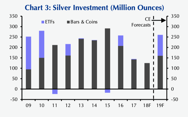 Silver Surplus Won't Last, Prices To Rally Next Year