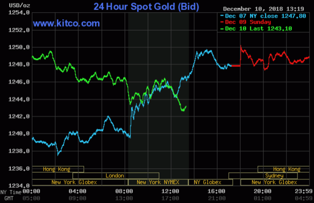 Gold Sees Corrective Pullback After Scoring 5-Mo. High