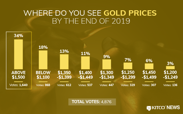 Kitco News Although Down In 2018 Gold Will Be Ringing The New Year On A Strong Note As Market Has Seen Surge Of Upward Momentum This Past
