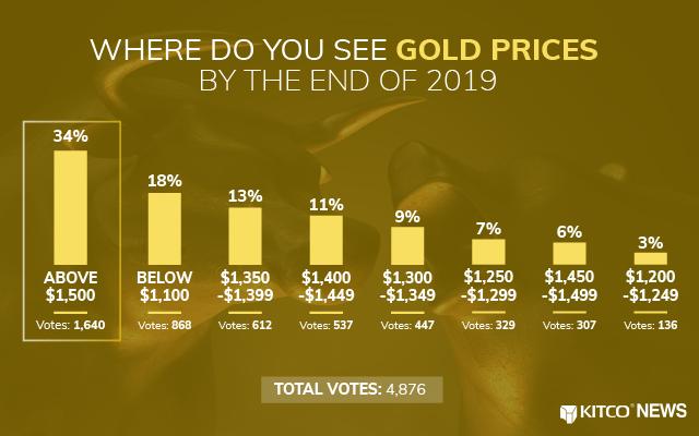 Image result for gold kitco